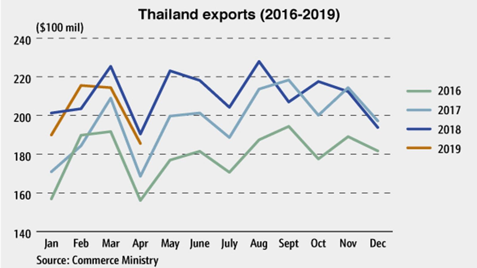 China-U S  trade war hits Thailand - Tireworld